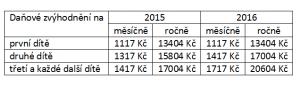 Zvýšení daňového zvýhodnění-tabulka