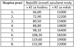 nejnizsi-uroven-zarucene-mzdy-od-1_1_2017